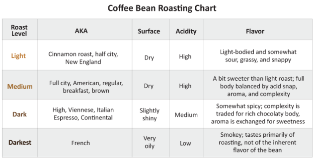 dig-in-tj-coffee-bean-roasting-chart